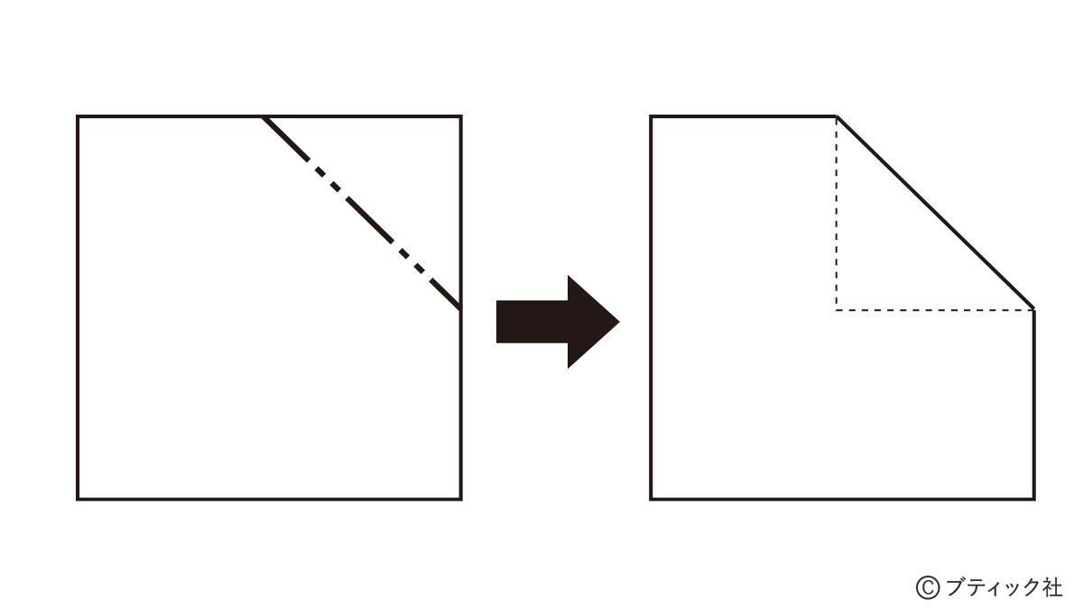 くすだま折りの基礎「記号、基本花の折り方」ついて